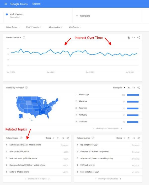 Niche Research with Google Trends